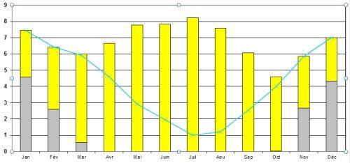 3 c dehors 23 c dedans premier retour sur notre maison solaire passive maison passive - Chauffage d appoint solaire ...